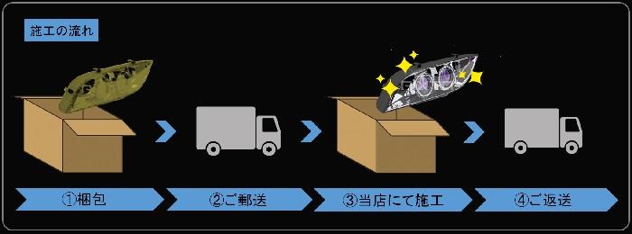 ヘッドライトの郵送方法